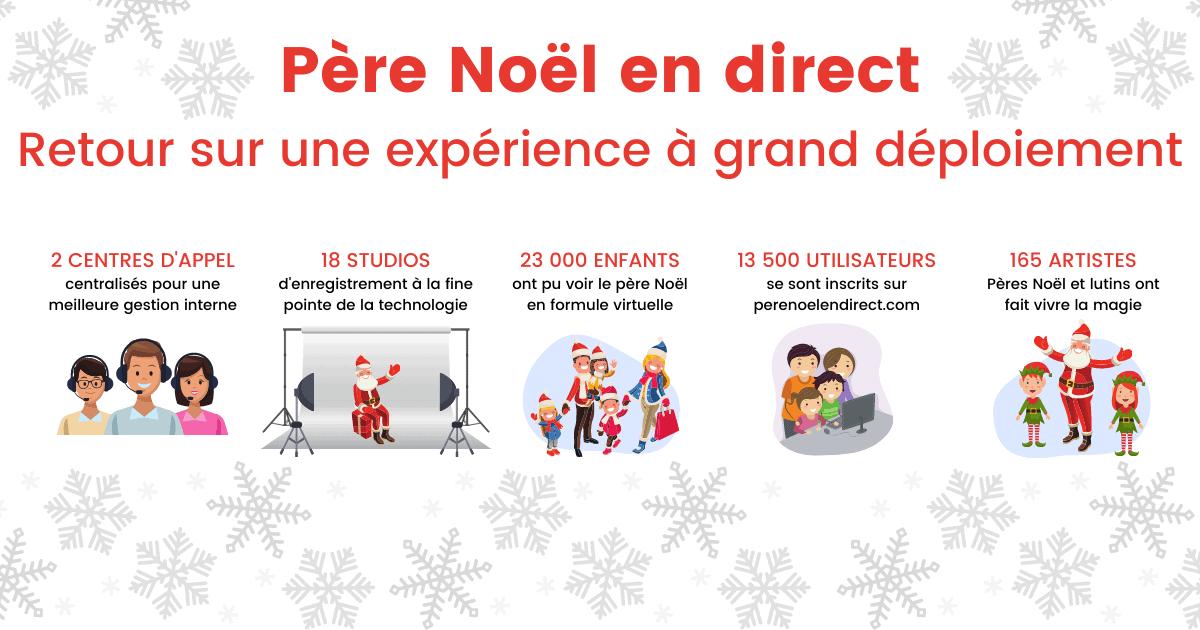 Infographie illustrant les points marquant de l'expérience Père Noël en direct